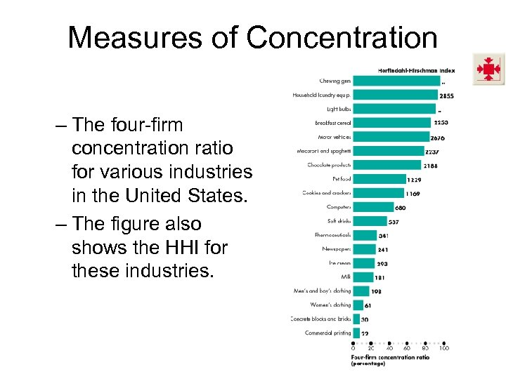 Measures of Concentration – The four-firm concentration ratio for various industries in the United