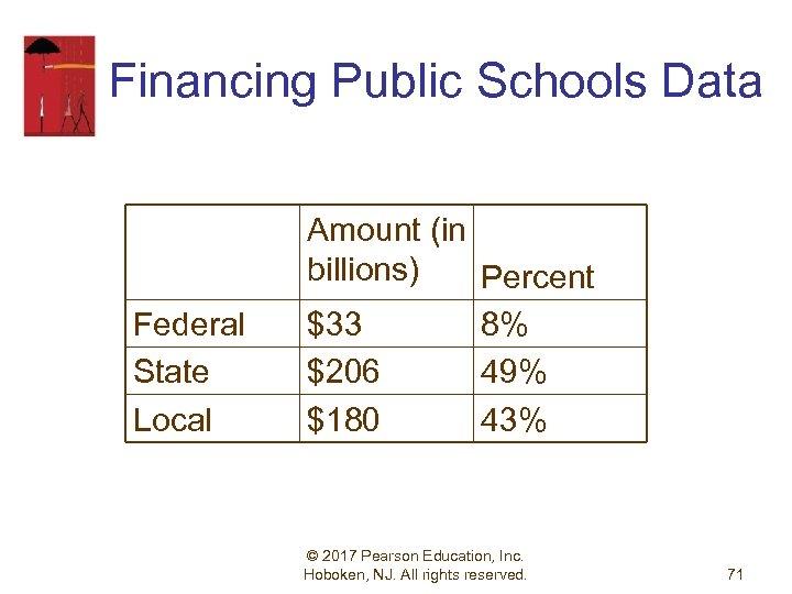 Financing Public Schools Data Federal State Local Amount (in billions) Percent $33 8% $206