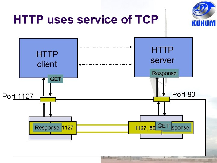 HTTP uses service of TCP HTTP client GET HTTP server Response Port 80 Port