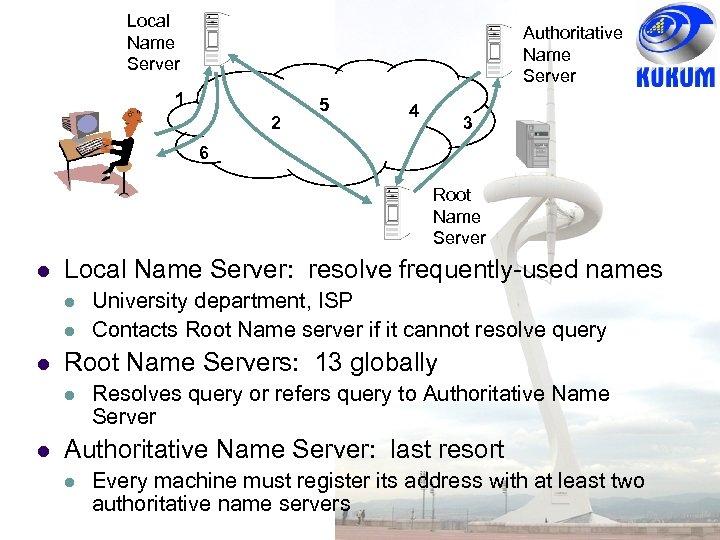 Local Name Server Authoritative Name Server 1 2 5 4 3 6 Root Name
