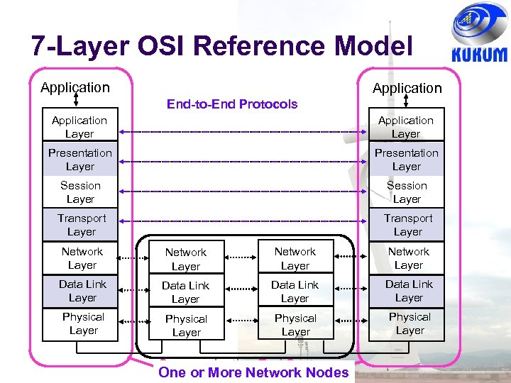 7 -Layer OSI Reference Model Application End-to-End Protocols Application Layer Presentation Layer Session Layer