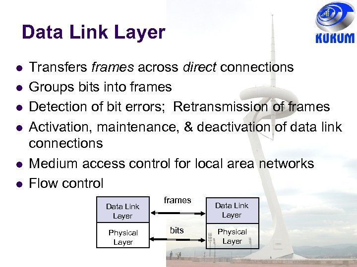 Data Link Layer Transfers frames across direct connections Groups bits into frames Detection of