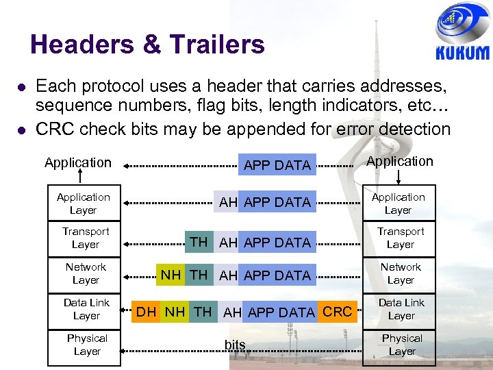 Headers & Trailers Each protocol uses a header that carries addresses, sequence numbers, flag