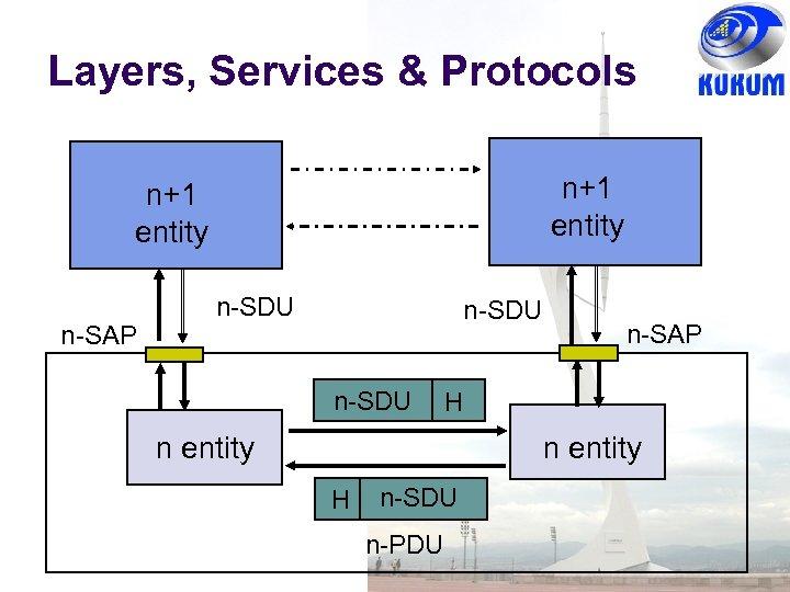 Layers, Services & Protocols n+1 entity n-SAP n-SDU n-SAP H n entity H n-SDU