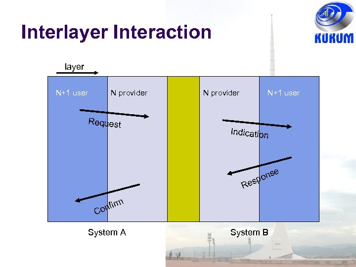 Interlayer Interaction layer N+1 user N provider Request N provider N+1 user Indication e