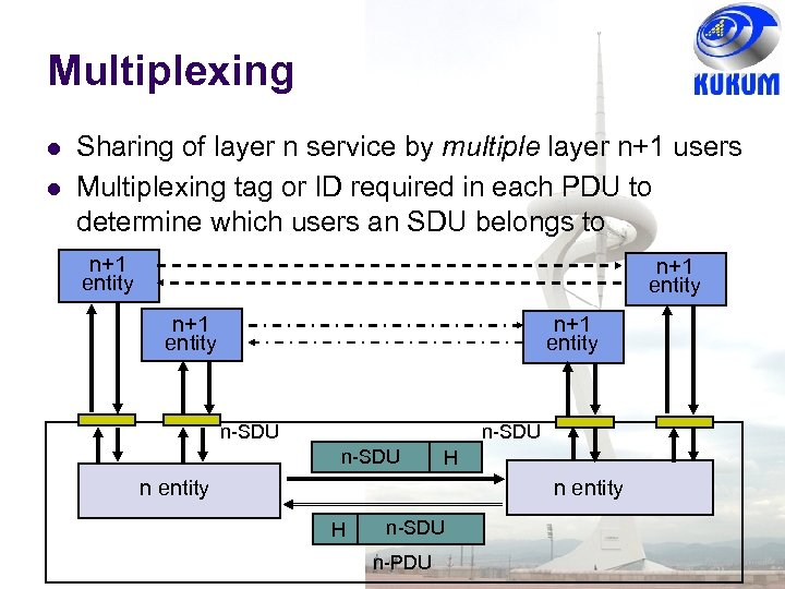 Multiplexing Sharing of layer n service by multiple layer n+1 users Multiplexing tag or