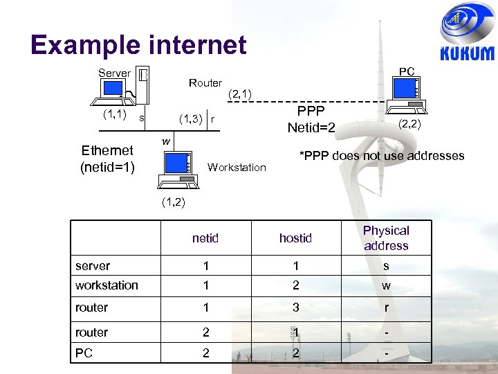 Example internet Server (1, 1) Ethernet (netid=1) Router s PC (2, 1) (1, 3)