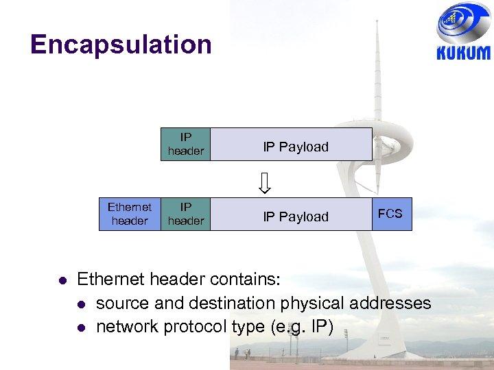 Encapsulation IP header Ethernet header IP Payload IP header IP Payload FCS Ethernet header