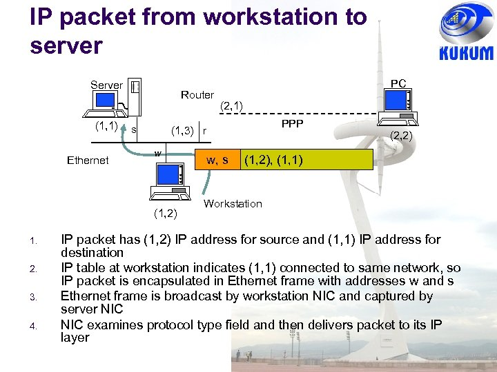 IP packet from workstation to server Server (1, 1) Ethernet Router s 2. 3.