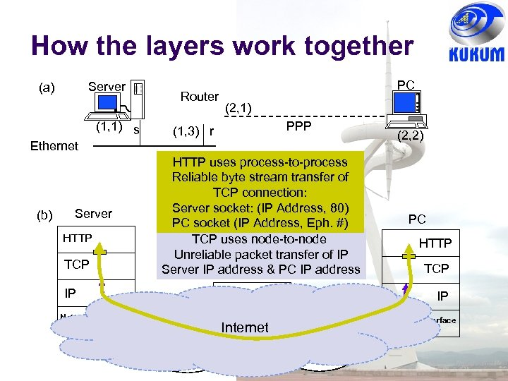 How the layers work together Server (a) (1, 1) s Router PC (2, 1)