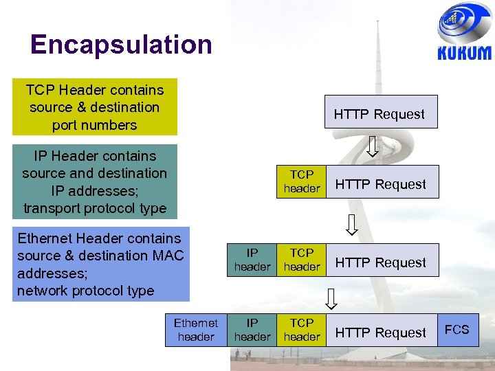 Encapsulation TCP Header contains source & destination port numbers HTTP Request IP Header contains