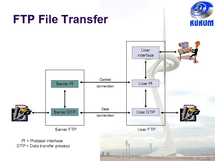FTP File Transfer User interface Server PI Server DTP Server FTP PI = Protocol