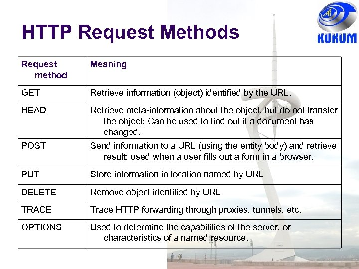 HTTP Request Methods Request method Meaning GET Retrieve information (object) identified by the URL.