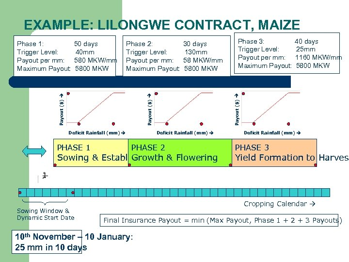 EXAMPLE: LILONGWE CONTRACT, MAIZE 30 days 130 mm 58 MKW/mm 5800 MKW Deficit Rainfall