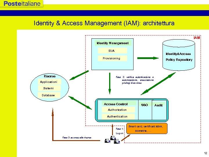 Identity & Access Management (IAM): architettura IAM Identity Management EUA Identity&Access Provisioning Risorse Policy