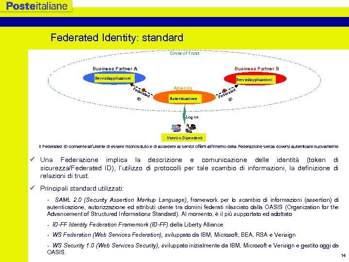 Federated Identity: standard Circle of Trust Business Partner A Business Partner B Servizi/applicazioni Fe