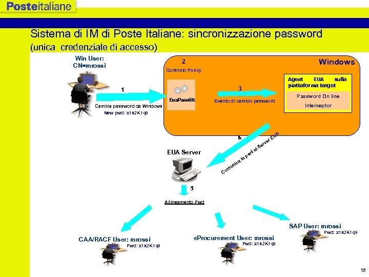 Sistema di IM di Poste Italiane: sincronizzazione password (unica credenziale di accesso) Win User: