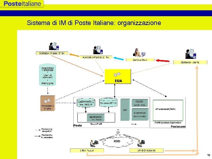 Sistema di IM di Poste Italiane: organizzazione 19