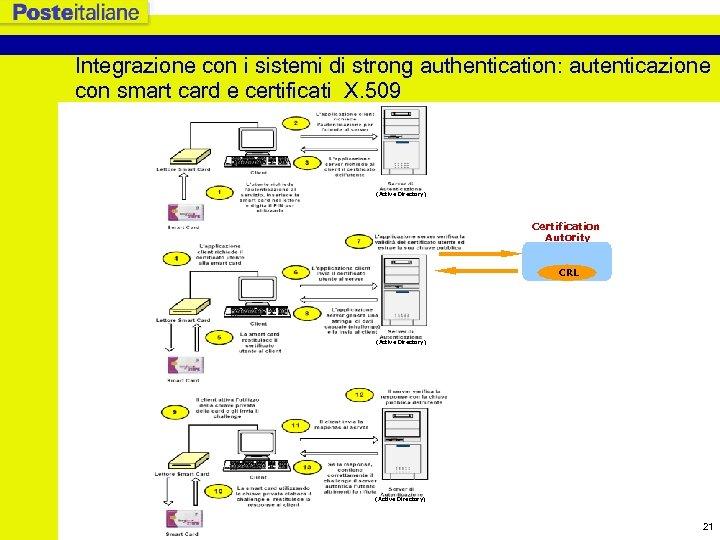 Integrazione con i sistemi di strong authentication: autenticazione con smart card e certificati X.