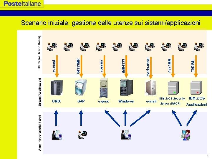 SAP e-proc Windows e-mail IBM Z/OS Security Server (RACF) T 0 DISI 1 0153