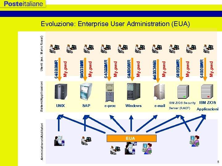 Amministrarori/Abilitatori Sistemi/Appilicazioni UNIX SAP e-proc Windows e-mail IBM Z/OS Security Server (RACF) My. pwd