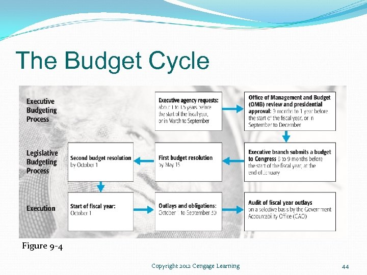 The Budget Cycle Figure 9 -4 Copyright 2012 Cengage Learning 44