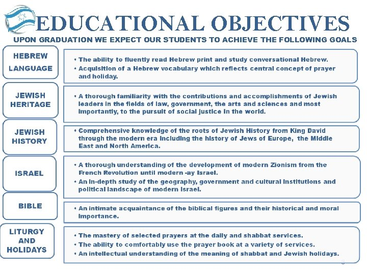 EDUCATIONAL OBJECTIVES UPON GRADUATION WE EXPECT OUR STUDENTS TO ACHIEVE THE FOLLOWING GOALS 3