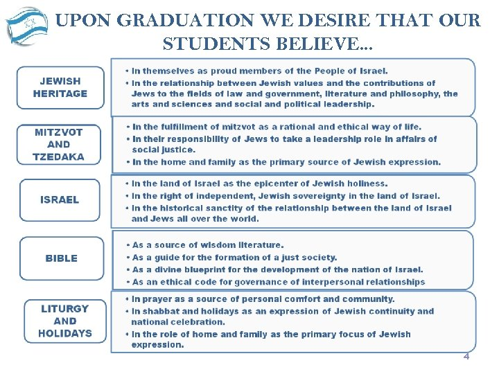 UPON GRADUATION WE DESIRE THAT OUR STUDENTS BELIEVE. . . 4