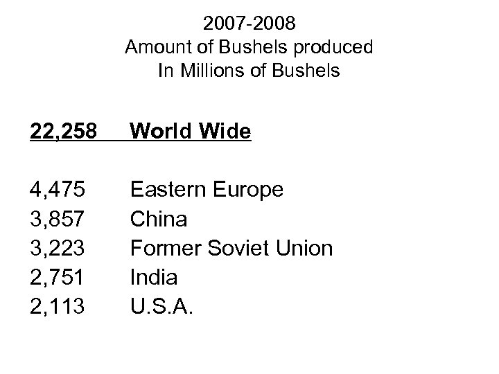 2007 -2008 Amount of Bushels produced In Millions of Bushels 22, 258 World Wide