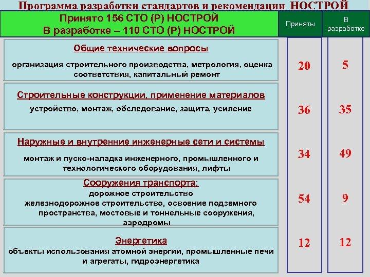 Программа разработки стандартов и рекомендации НОСТРОЙ Принято 156 СТО (Р) НОСТРОЙ В разработке –