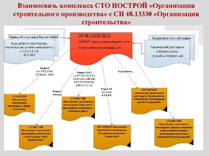 Взаимосвязь комплекса СТО НОСТРОЙ «Организация строительного производства» с СП 48. 13330 «Организация строительства»