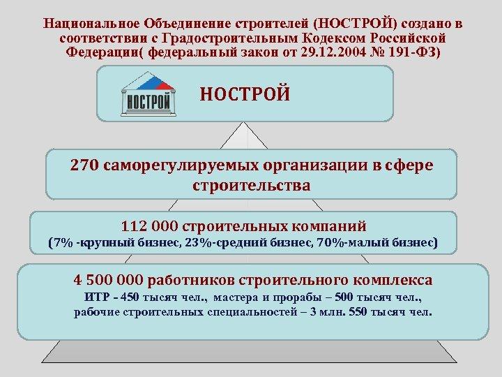 Национальное Объединение строителей (НОСТРОЙ) создано в соответствии с Градостроительным Кодексом Российской Федерации( федеральный закон