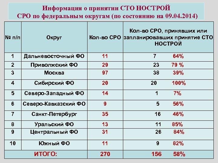 Информация о принятии СТО НОСТРОЙ СРО по федеральным округам (по состоянию на 09. 04.