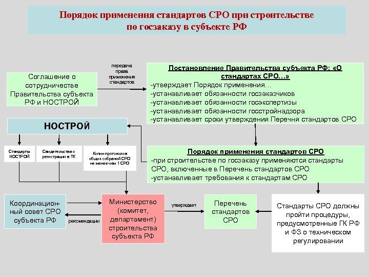 Порядок применения стандартов СРО при строительстве по госзаказу в субъекте РФ Соглашение о сотрудничестве