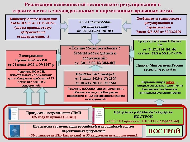 Реализация особенностей технического регулирования в строительстве в законодательных и нормативных правовых актах Концептуальные изменения