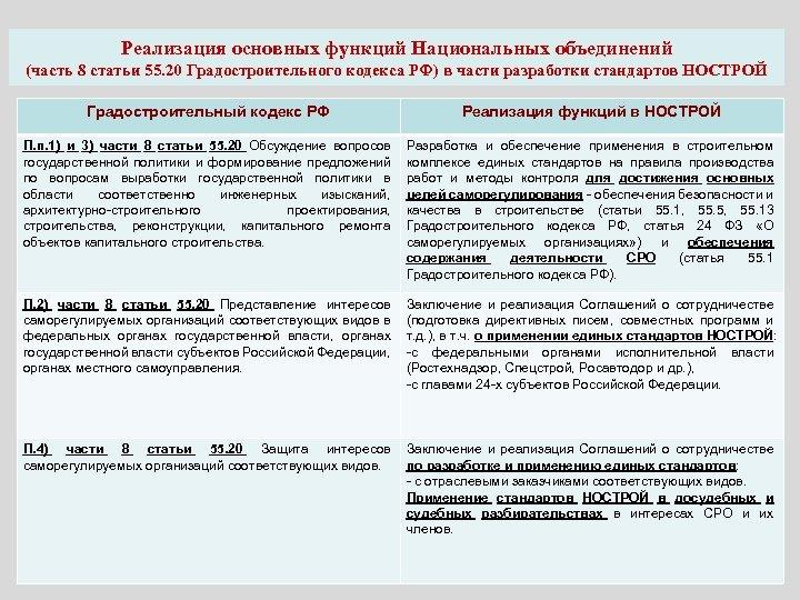 Реализация основных функций Национальных объединений (часть 8 статьи 55. 20 Градостроительного кодекса РФ) в