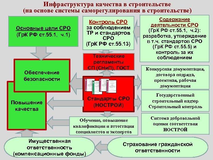 Инфраструктура качества в строительстве (на основе системы саморегулирования в строительстве) Контроль СРО за соблюдением