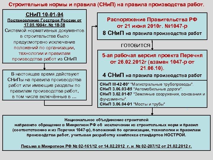 Строительные нормы и правила (СНи. П) на правила производства работ. СНи. П 10 -01