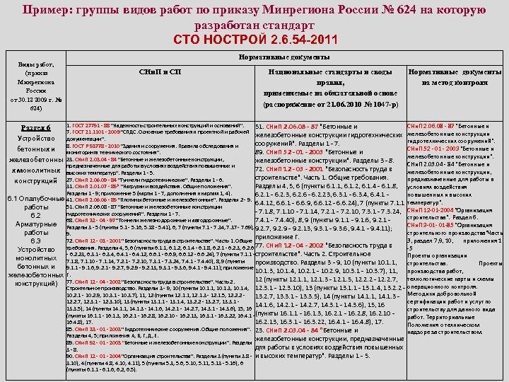 Пример: группы видов работ по приказу Минрегиона России № 624 на которую разработан стандарт