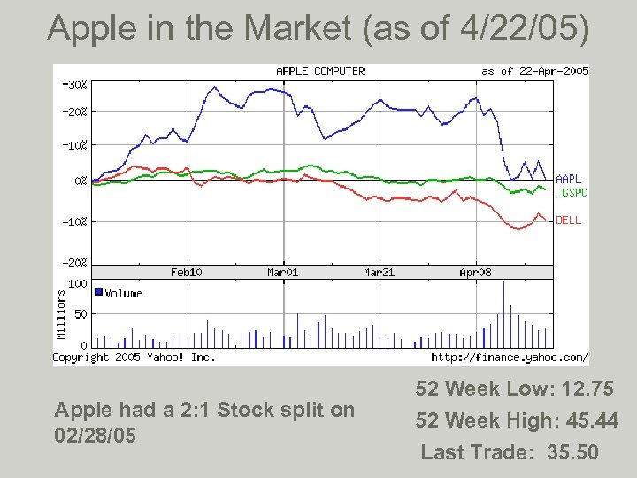 Apple in the Market (as of 4/22/05) Apple had a 2: 1 Stock split