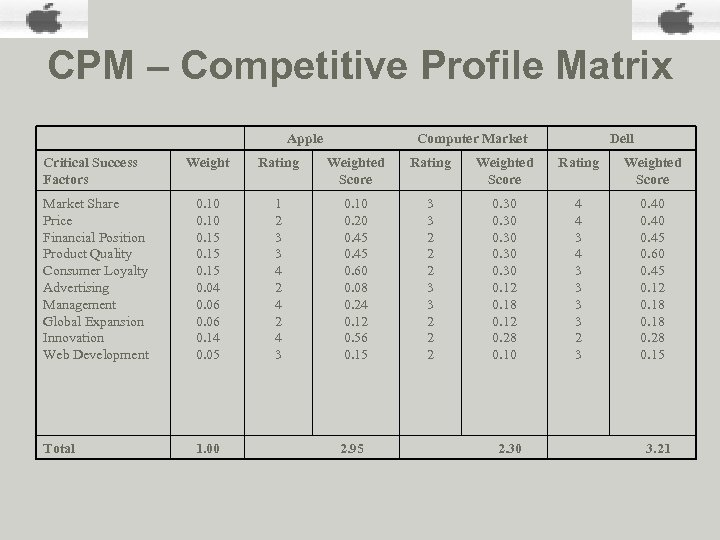 CPM – Competitive Profile Matrix Apple Critical Success Factors Computer Market Dell Weight Rating