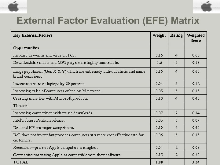 External Factor Evaluation (EFE) Matrix Key External Factors Weight Rating Weighted Score Increase in