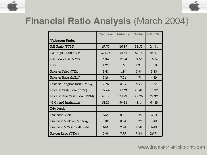 Financial Ratio Analysis (March 2004) Company Industry Sector S&P 500 P/E Ratio (TTM) 69.