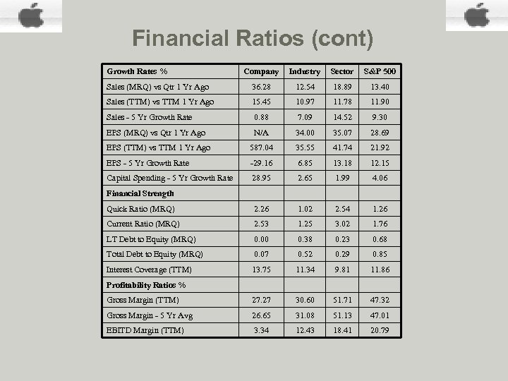 Financial Ratios (cont) Growth Rates % Company Industry Sector S&P 500 Sales (MRQ) vs