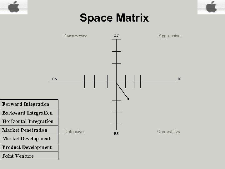 Space Matrix SPACE Matrix Conservative FS CA Aggressive IS Forward Integration Backward Integration Horizontal