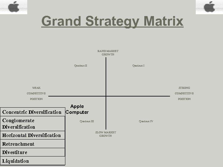 Grand Strategy Matrix RAPID MARKET GROWTH Quadrant II Quadrant I WEAK STRONG COMPETITIVE POSITION