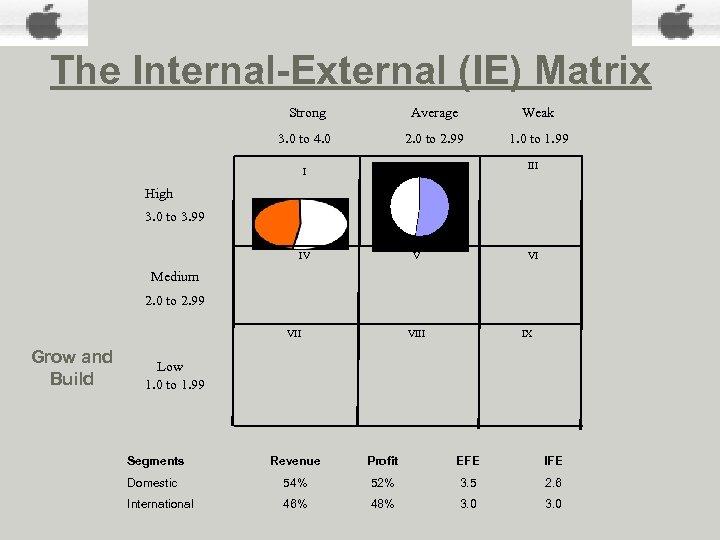 The Internal-External (IE) Matrix Strong Average Weak 3. 0 to 4. 0 2. 0