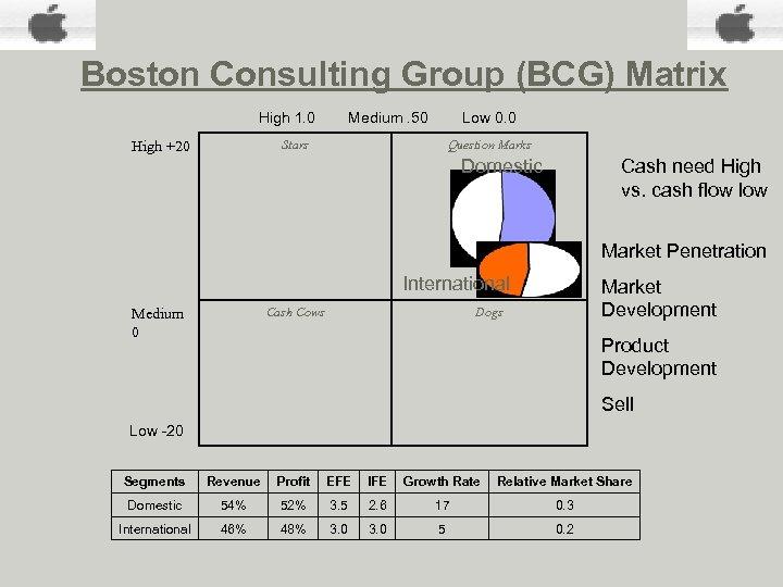 Boston Consulting Group (BCG) Matrix High 1. 0 Medium. 50 Low 0. 0