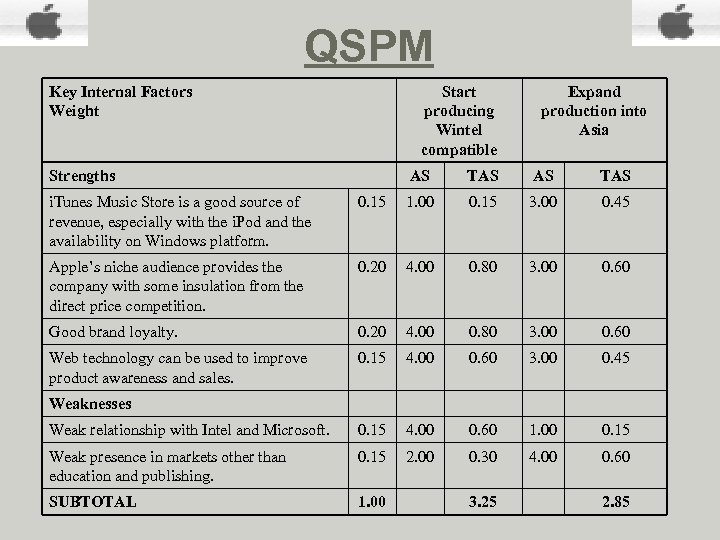 QSPM Key Internal Factors Weight Start producing Wintel compatible Strengths Expand production into Asia