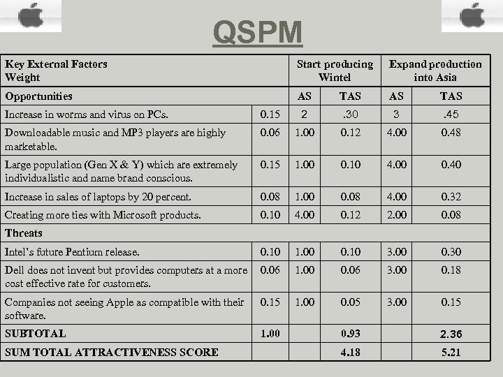 QSPM Key External Factors Weight Start producing Wintel Expand production into Asia Opportunities AS
